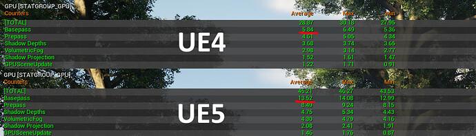 ue4vue5