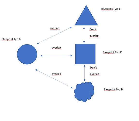OverlapSituation2