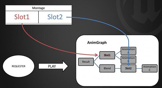 AnimGraphMontage.jpg
