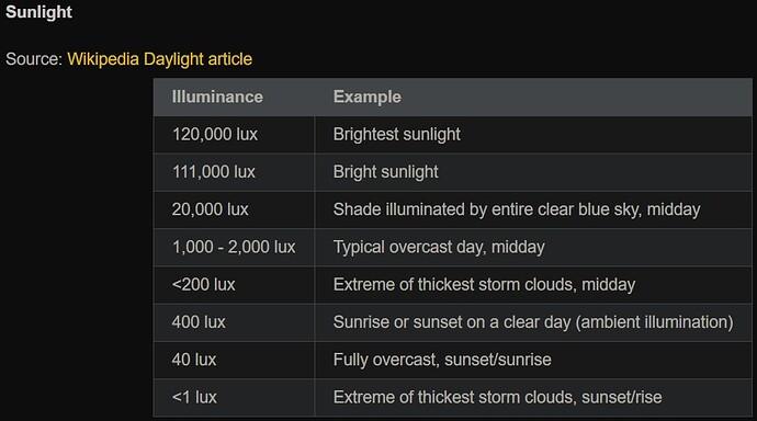 Real Life Light Intensity (Sun)