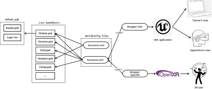 DiagramArchitectureApllicationFormation_XR