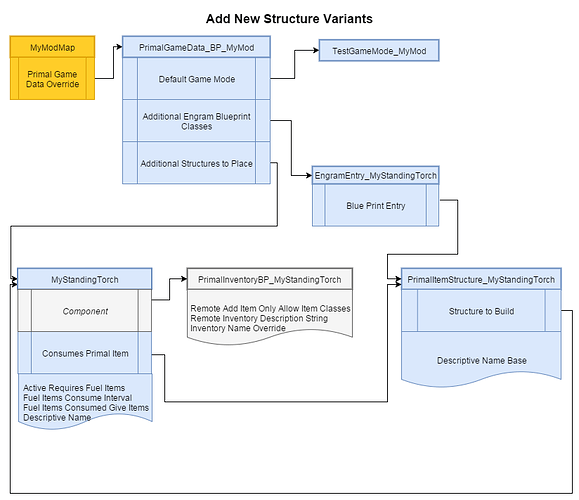 Add New Structure Variants Complete.png