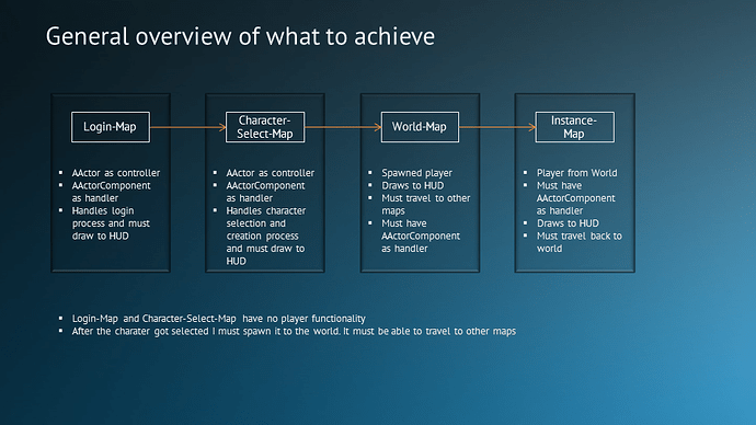 General overview of what to achieve.png