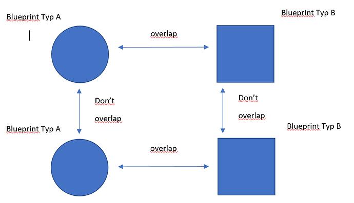 OverlapSituation
