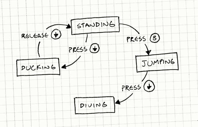 state-flowchart.png