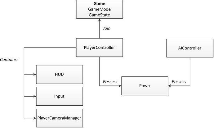 GameFramework.jpg