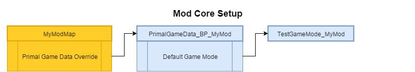Mod Core Setup.png