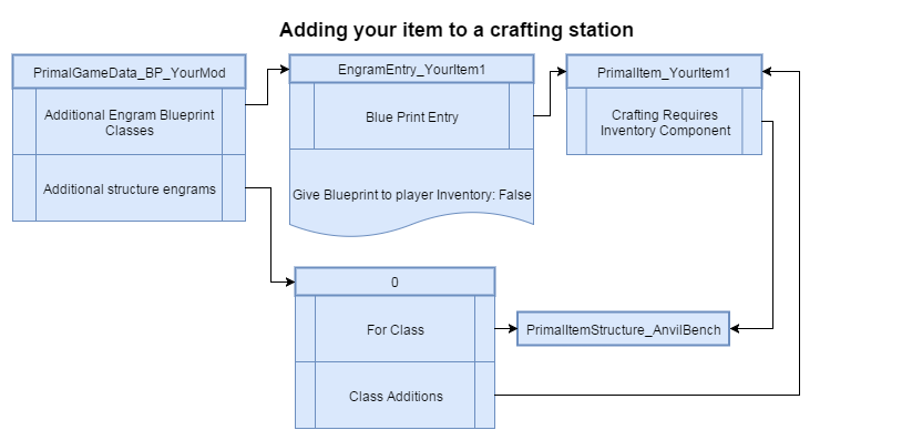 Adding your item to a crafting station.png